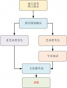 中国传媒大学成人高等教育2018年招生